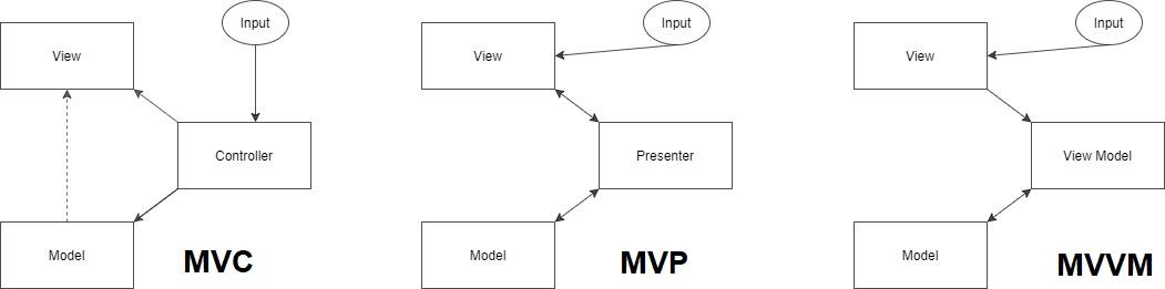 MVC, MVP, MVVM